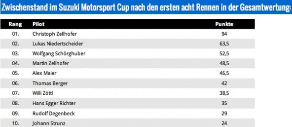 Suszuki-Motorsport-Cup-Zwischenstand