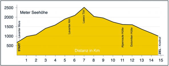 Insgesamt mehr als 14 Kilometer sind die Alpinsportler unterwegs. Grafik: Zlöbl