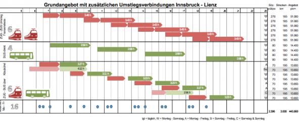 Ingrid Felipes Öffi-Plan von Lienz nach Innsbruck ab Dezember 2014.