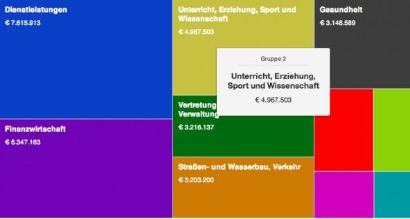 Am Beispiel der Gemeinde Wörgl, von der Einwohnerzahl vergleichbar mit Lienz, sieht man wie übersichtlich die Finanzen dargestellt werden.
