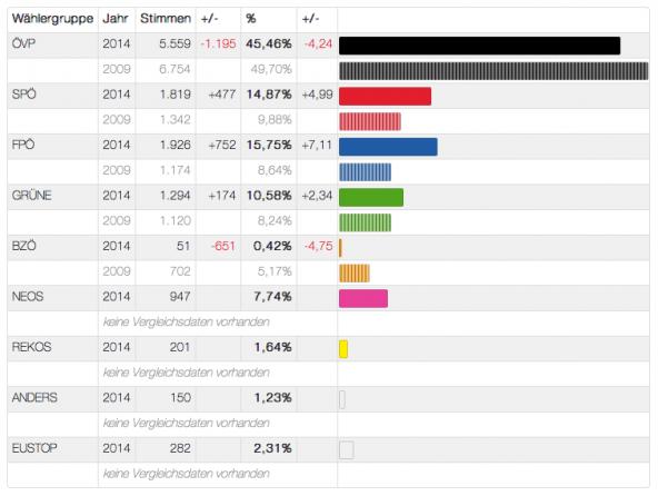 Ergebnis EU Wahl 2014 : Osttirol