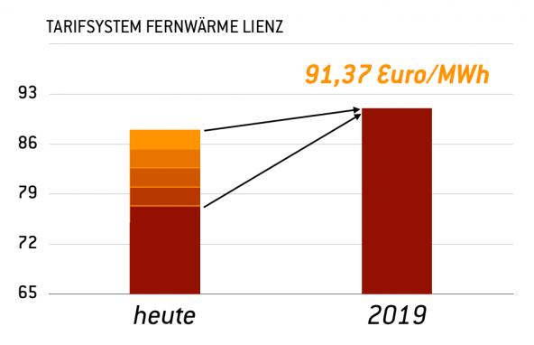 Die Pfeile verdeutlichen – je nachdem, wieviel man heute für die Stadtwärme zahlt, fällt die schrittweise Erhöhung in den nächsten Jahren unterschiedlich stark aus. Grafik: Dolomitenstadt