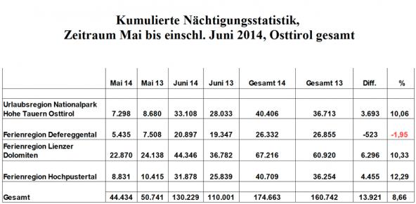 naechtigungen-mai-juni-2014