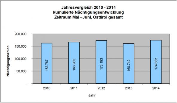 naechtigungen-vergleich-2010_2014