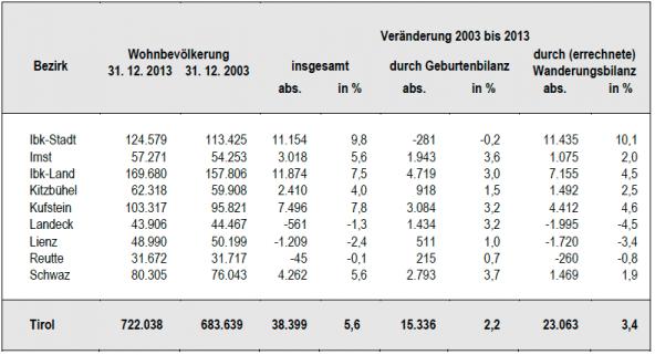bevoelkerungsentwicklung-osttirol-2003-bis-2013