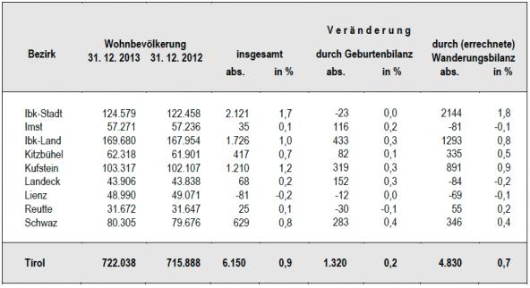 tabelle-bevoelkerungsentwicklung-tirol-2013
