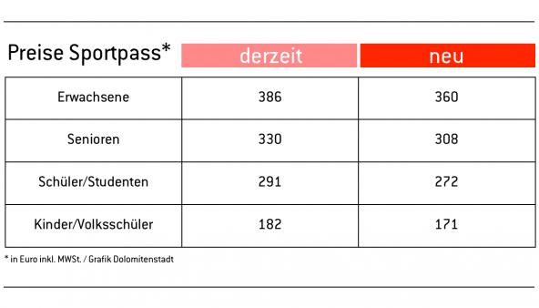 preise-sportpass-lienz-neu